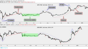 Ether Markets Are Mimicking Bitcoin's 2015 Price Bottom 2