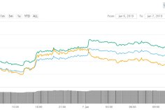 Two Flippenings in Crypto Rally, Litecoin Over Stellar and Neo Rising 7