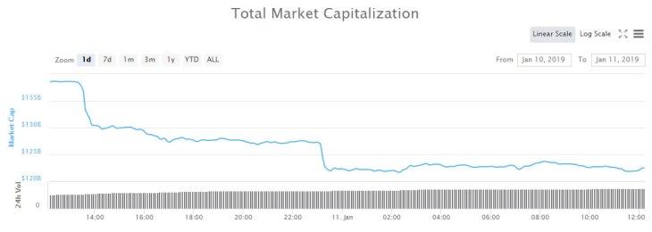 Crypto Market Wrap: $16 Billion Dumped in a Day 2