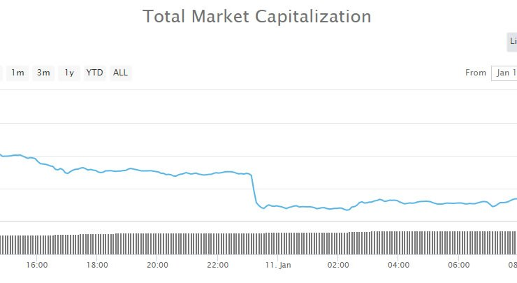 Crypto Market Wrap: $16 Billion Dumped in a Day 1