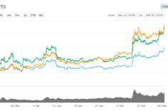 Litecoin Up over 120% Since December Low, What's Fueling Litecoin to Outperform Bitcoin 2
