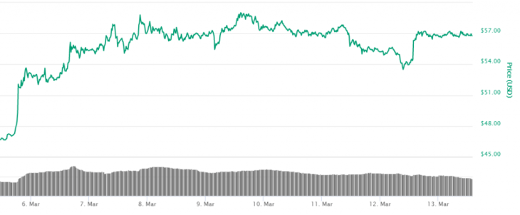 Crypto Market Update: Altcoins Markets (LTC, DASH, XLM, DGB and Zcash) Gain $2 billion as BTC Holds Stable 2