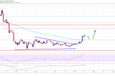 Ethereum (ETH) Price Showing Positive Signs Above 100 SMA 5