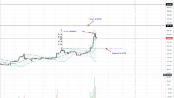 Ethereum (ETH) Currently Overvalued, Correction May Be Inbound 1