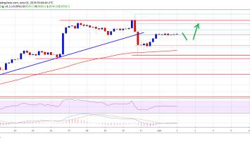 Bitcoin (BTC) Price Weekly Forecast: Technical Bias Signaling Fresh Increase 3