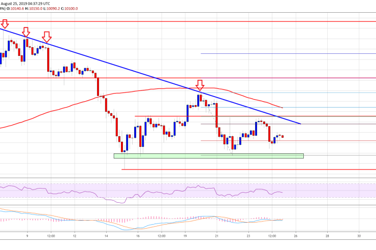 Bitcoin (BTC) Price Weekly Forecast: Remains Sell Until This Changes 1