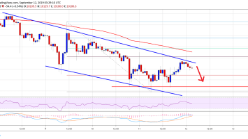 Bitcoin Price (BTC) Showing Signs of Continued Weakness 2