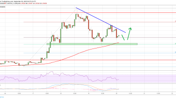 Ripple Price (XRP) Holding Key Support: BTC & ETH Bounce Back 2