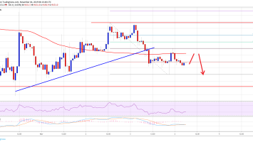 Bitcoin (BTC) Price Stable Above $9K But Can It Climb Again? 2