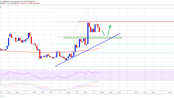 Bitcoin (BTC) Price Showing Positive Signs But Lacking Momentum 3
