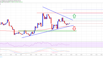 Bitcoin (BTC) Price Could Accelerate To $9.8K Unless It Breaks $9.2K 4