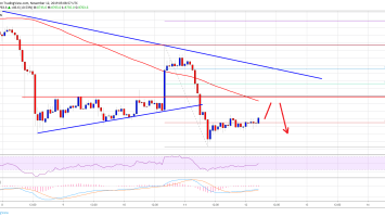 Bitcoin (BTC) Price Turned Sell On Rallies Towards $9K 2