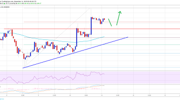 Ethereum (ETH) Recovering Nicely While Bitcoin Runs Into Resistance 4