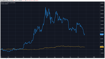 Bitcoin Is Up More YTD Than Gold Is in Last Decade: Pomp 3
