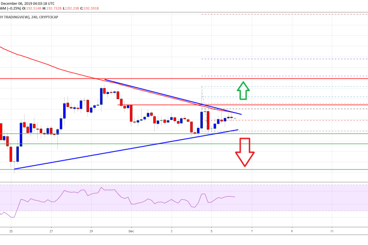 Bitcoin & Crypto Market Approaching Crucial Break: LTC, BNB, BCH, TRX Analysis 1