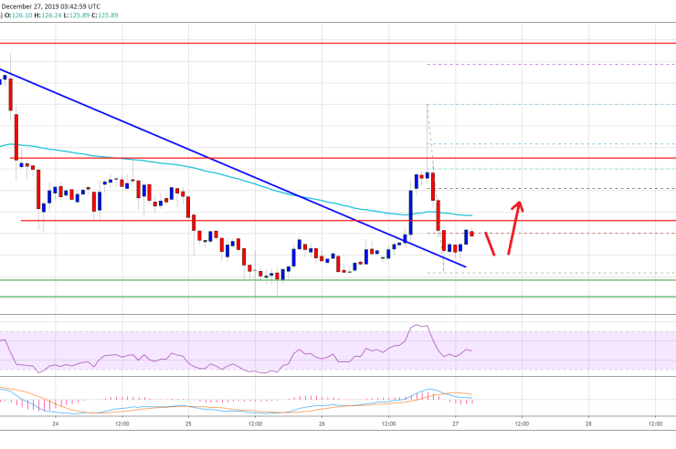 Ethereum at Potentially Key Turning Point, Bitcoin Holding $7K 1