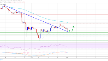 Ethereum Price Weekly Forecast: ETH At Potentially Significant Turning Point 2