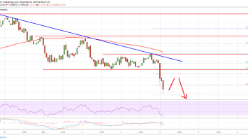 Ripple (XRP) Price Remains In Downtrend, BTC & ETH Down 3% 3