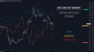 CME Futures Data: Institutions Still Wary Despite Bitcoin's Bullish Signs 3