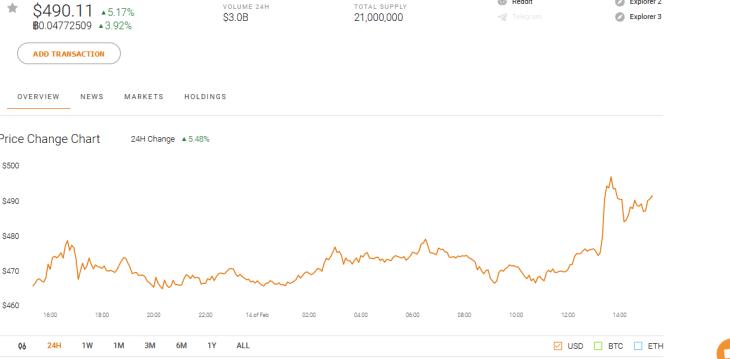 Bitcoin Cash BCH Market Performance