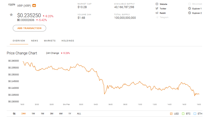 Ripple XRP Market Performance for Feb 26