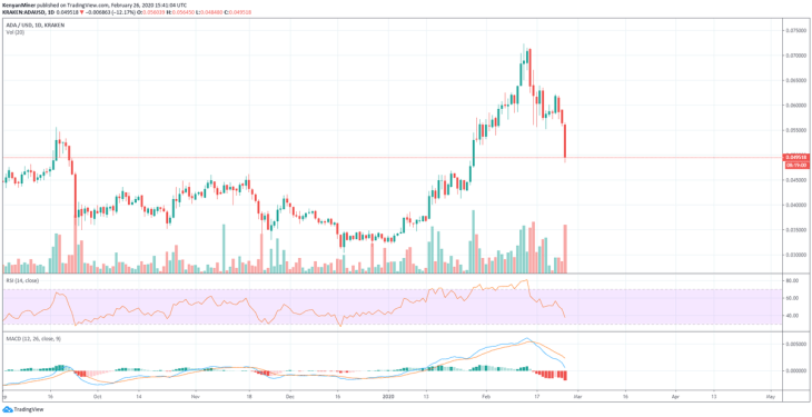 """Cardano (ADA) Drops 11% In A Day, Can The Upcoming Byron Reboot Update Reenergize Bulls?"""" 2"""