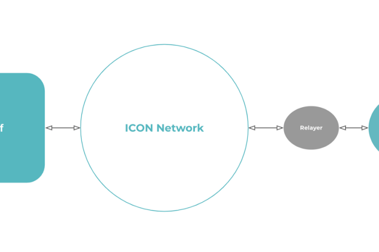 ICON, South Korea's biggest crypto project, enables cross-chain interoperability 1