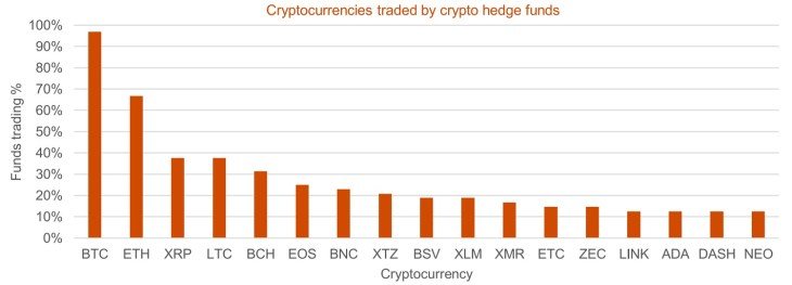 $2 Billion Cryptocurrency Hedge Fund Industry Set to 'Grow Significantly'