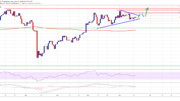 Bitcoin Daily Chart Points A Crucial Breakout Setup With Resistance At $10,000 3