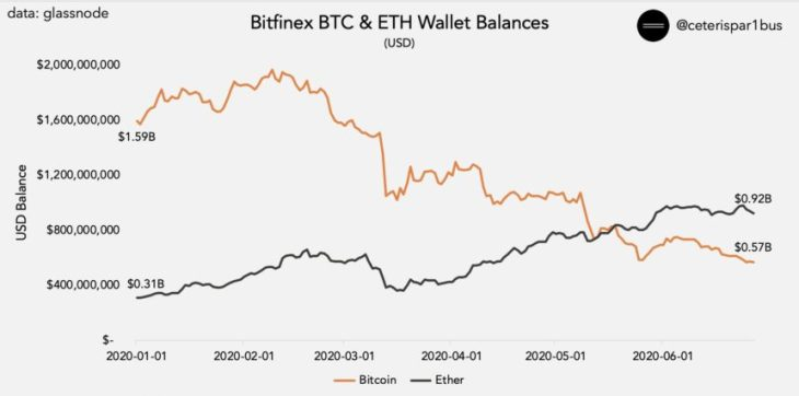 Ethereum Could Soon Plummet 20% Against BTC; Here's Why 2