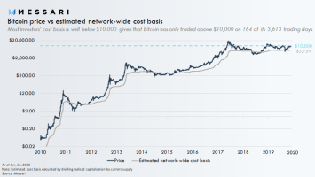 Bitcoin's $6,000 Cost Basis Suggests It's Macro-Bullish Despite 50% Decline from Highs 2
