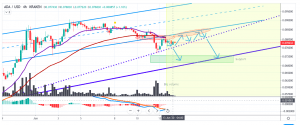 ADAUSD Price Analysis: Confirmed Downtrend Below Trend-Channel And EMAs 1