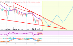 XRPUSD Price analysis: XRP Prices Continue To Be In Downtrend With More Possible Declines 15
