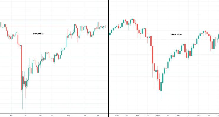 Bitcoin Following Scarily Similar S&P 500 Fractal Would Set New All-Time High By Late 2020 1