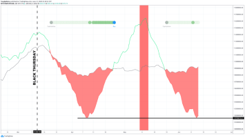 Bitcoin Miner Capitulation Reaches Black Thursday Levels, Is A Severe Selloff Looming? 2