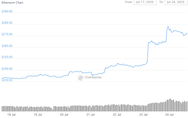 ETH Options Volume Records New High; Adds $56.4 Million In 24-Hours 4