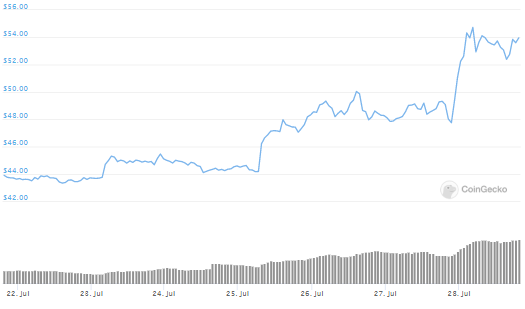 Litecoin [LTC] Joins The Party As Coin Surges By 15% In The Last 24 Hours 2