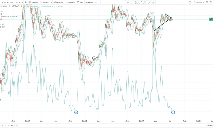 This Technical Pattern Suggests Bitcoin Will Plunge Over 30% in Coming Weeks 1