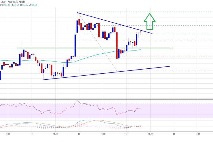 Key Factors Suggest Ether at Major Breakout Point: $240 Presents Challenge 1