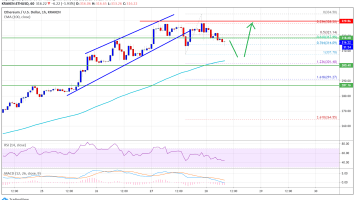 Ethereum Correcting Gains But 100 SMA Could Trigger Fresh Increase 3