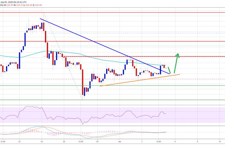 Ethereum Lacking Momentum, But Here's Why 100 SMA Could Spark Fresh Rally 1