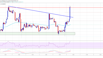 Ethereum Smashes Crucial Hurdle And It Could Rally To $250 1
