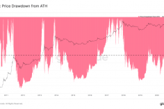 Nearly 93% of the Bitcoin Supply is Profitable; Why This Could be Bad for BTC 11