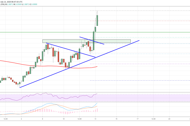 Tezos (XTZ) Just Crossed $3: A Strengthening Case for New ATH 1