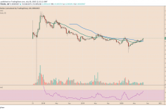 IOTA Signals Bull Run After Forming Its First Weekly Golden Cross 9