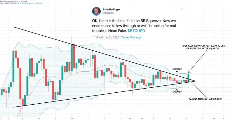 """Analyst Who Predicted Bitcoin's 40% October Rally Warns of BTC """"Head Fake"""" 1"""