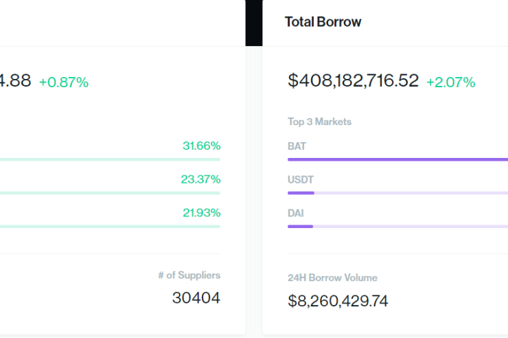 Compound users now supplying over $1 billion in ETH assets; COMP a top-25 altcoin 1