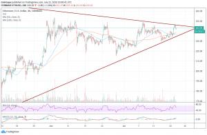 Ethereum Price Analysis: Ethereum Price Heads For $280 1