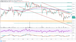 Litecoin Price Analysis: Holding Above 36.8 Level That Can Hold 1
