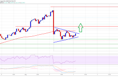 Bitcoin Holding Strong At $11K, But 100 SMA Holds The Key To Start Fresh Rally 12